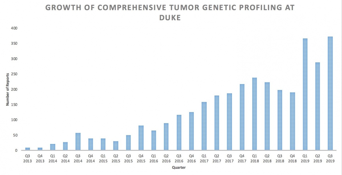 Growth of Comprehensive Genetic Tumor Profiling at Duke