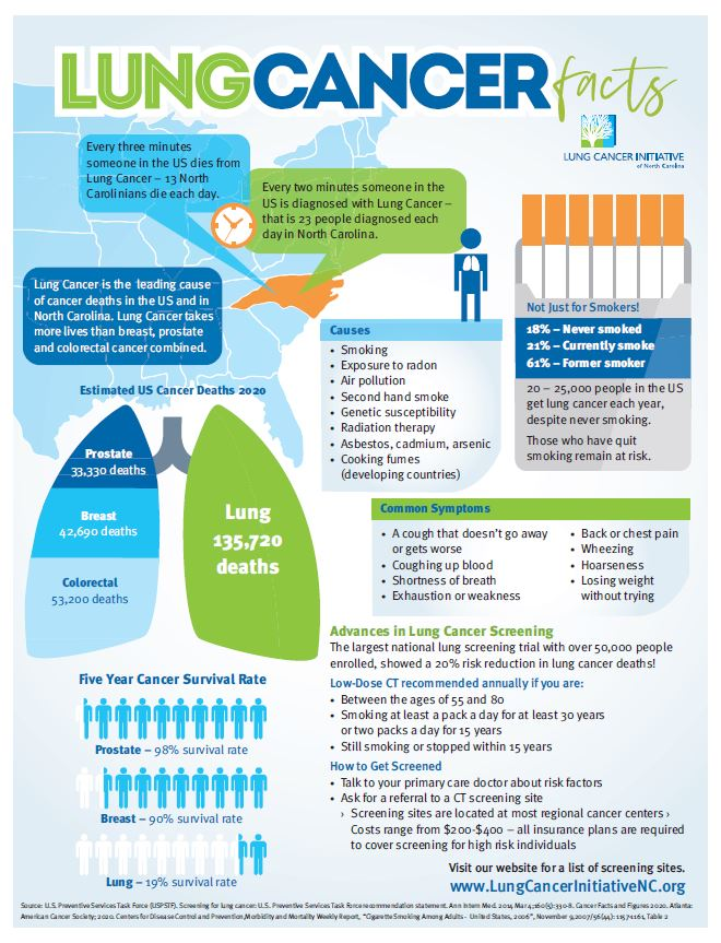 2020 Lung Cancer Initiative of North Carolina fact sheet